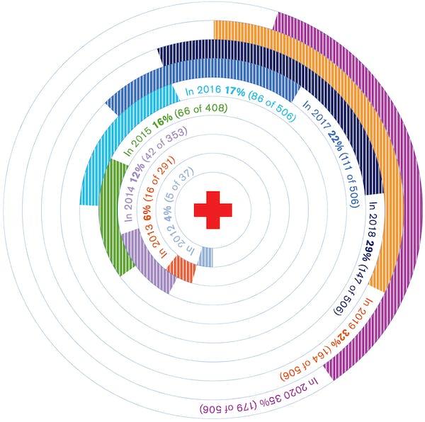 Infographic - 4% in 2012, 6% in 2013, 12 % in 2014, 16% in 2015, 17% in 2016, 22% in 2017, 29% in 2018, 32% in 2019, 35% in 2020
