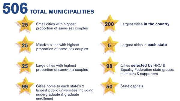 Infographic of 506 Total Municipalities