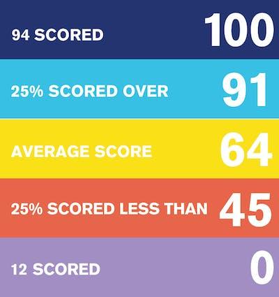 MEI Score Table, 94 scored over 100, 25 percent scored over 91, the average score is 54, 25 percent scored less than 45, 12 scored 0.